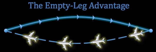 Charter Flight Empty Legs